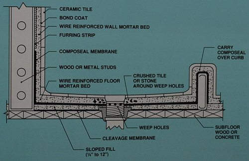 composeal blue, Pan liner, sheet membrane, waterproofing membrane