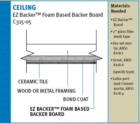 ProPanel Backer Board, EZ BACKER Foam Based Backer Board is light in weight and heavy in duty!