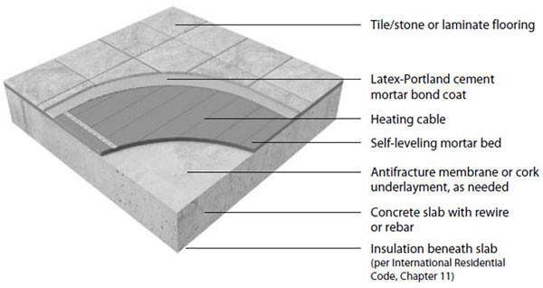 Blog Flooring Supply Shop Flooring And Floors Heating
